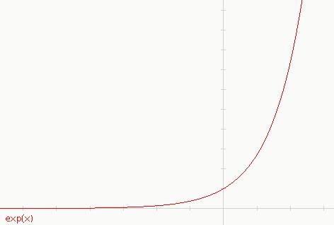 Grafico funzione seponenziale