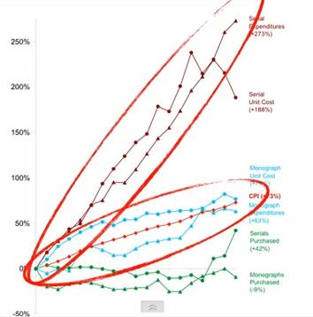 Grafico proposto da Lessig per confrontare l'incremento doppio dei costi delle riviste, rispetto a quello dell'inflazione, nel periodo 1986-2004.