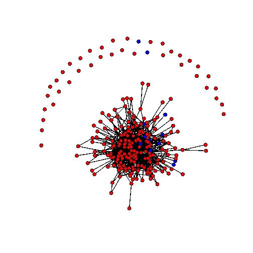 Sociogramma 22 maggio 2011. I nodi rossi sono studenti di medicina, i nodi blu cyberstudenti, il nodo celeste è il docente. Una linea che congiunge due nodi significa che almeno uno dei due ha fatto almeno un commento ad un post dell'altro.