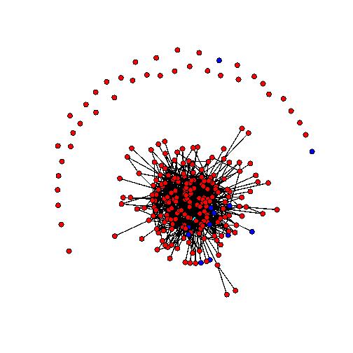 Sociogramma 27 maggio 2011. I nodi rossi sono studenti di medicina, i nodi blu cyberstudenti, il nodo celeste è il docente. Una linea che congiunge due nodi significa che almeno uno dei due ha fatto almeno un commento ad un post dell'altro