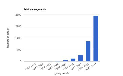 """Grafico che mostra l'esplosione di articoli scientifici sul tema """"adult neurogenesis"""" a partire dal 2000 in poi"""