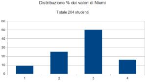 Distribuzione nelle categorie di Niemi dei testi CIN@MED 2009/2010