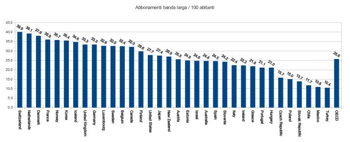 Grafico OECD dal quale si vede come L'italia si trovi in coda per abbonamenti in banda larga ogni 100 abitanti: Prima Svizzera con 40 abbonamenti, Italia 24-esima con 22, media OECD  su 34 paesi 26 abbonamenti.