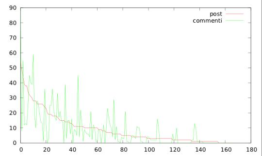 Grafico della distribuzione dei post e dei commenti nei blog di #ltis13