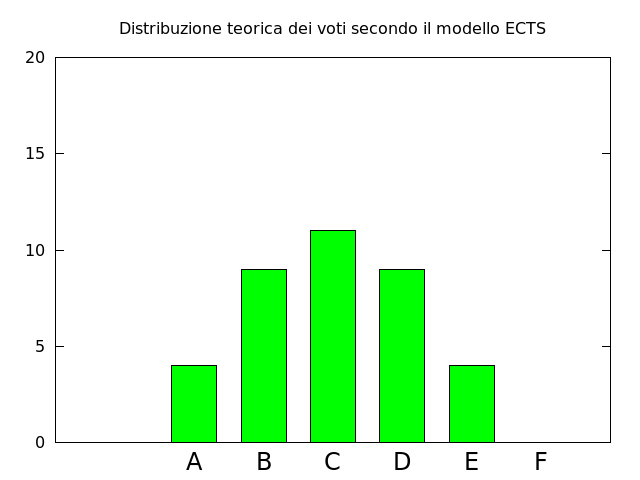 Distribuzione dei voti assunta nel sistema ECTS