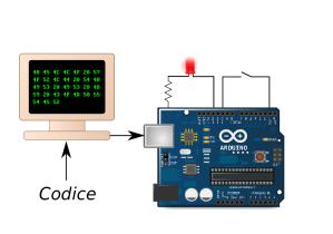 realizzazione di un circuito che accende un led luminoso tramite il microcontrollore arduino