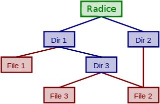 Files11_directory_hierarchy