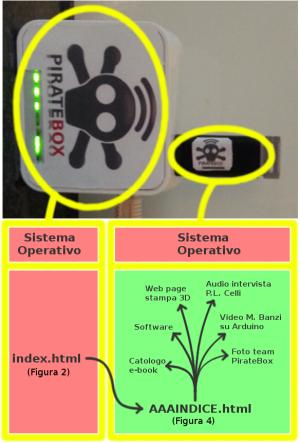 schema per mostrare come sono distribuite le informazioni fra memoria della scatolina e memoria della penna usb
