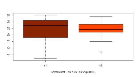 Scratch-response